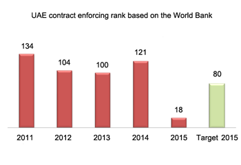 UAE rank in contract enforcement based on the World Bank